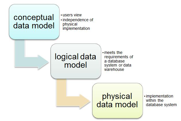 Image:Levels_of_data_oriented_modelling.jpg