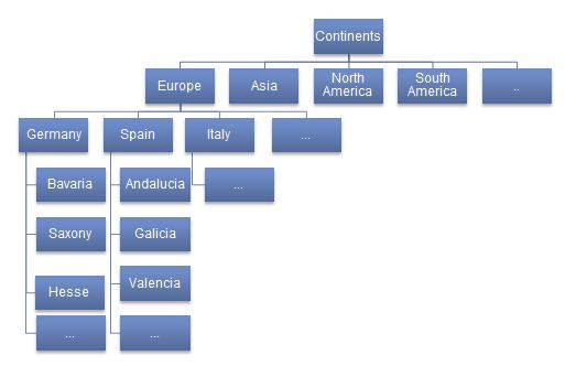 Image:Hierarchy of countries to show different levels of detail.jpg