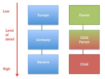 Image:Shows the relations of the parent-child relationships with Germany in the focus.jpg